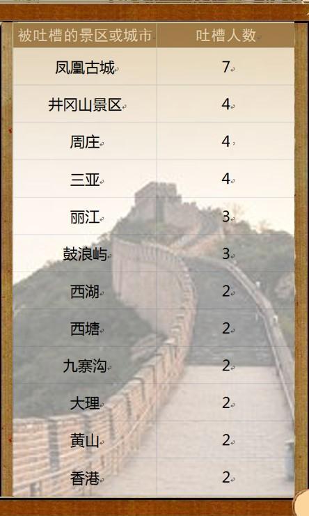 """游客选出""""最坑爹景区"""":三亚凤凰古城等上榜"""