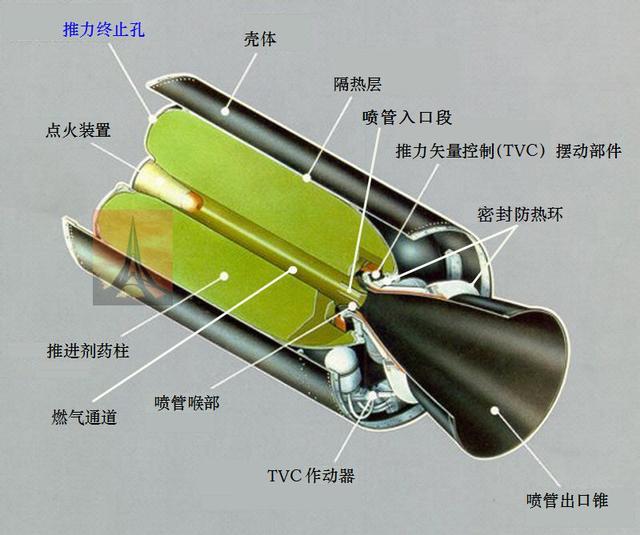 资料图:固体火箭发动机结构示意图