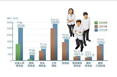 北京社保覆盖超95% 提前进入小康社会
