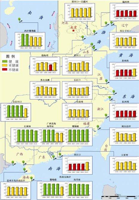 2006―2010年近岸典型海洋生态系统健康状况