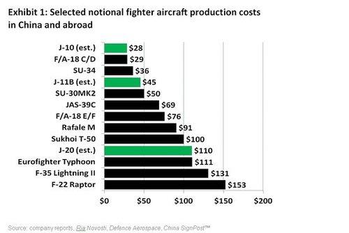 铁血诸君注意:中国军费增加同时武器人力成本增速过快