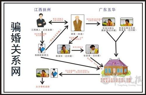 廣東騙婚團伙落網 被騙者花6萬不知新娘姓名