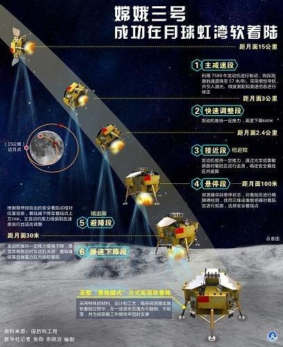 嫦娥三号平稳落月 中国首次地外天体软着陆成功