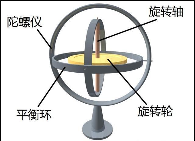 超变陀螺内部结构