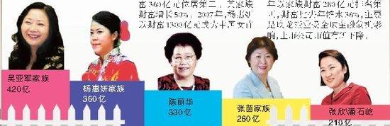 胡润女富豪榜地产商排前三 吴亚军420亿成首富