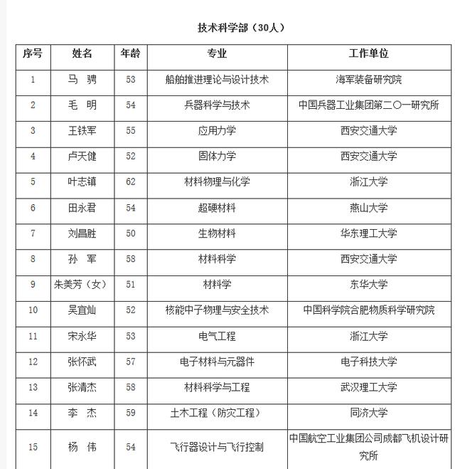 2017中国科学院院士增选 99A总师、歼20总师入选