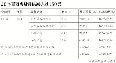 央行3年半首次降息 20年百万贷款月供省150元