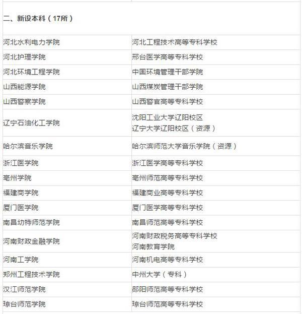 中国部分高校调整:18所学院更名大学 增17所本科