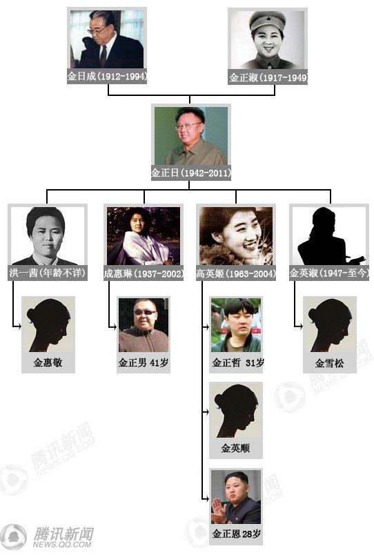 朝鲜领导人家族关系图