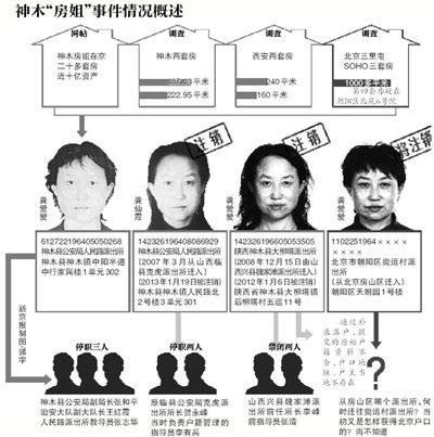 """""""房姐""""北京西安再曝拥3套房 总面积超700平米"""