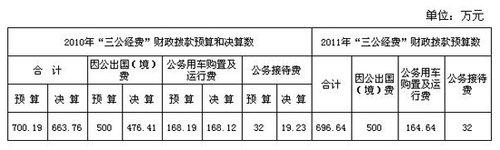 """共青团中央公布""""三公经费""""财政拨款情况"""