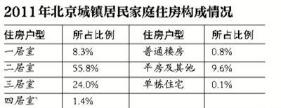 北京本地人住房超1户1套 外来人口4成工资交房租