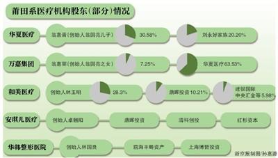 明星投资机构参股莆田系 已损失超5000万港元