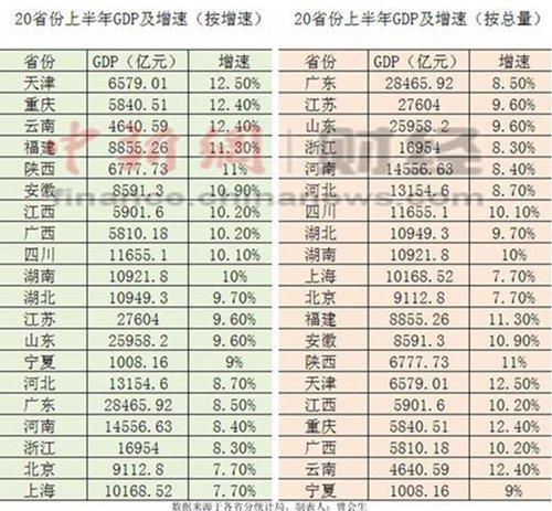 20省份上半年gdp占全国94% 北京上海经济增速垫底