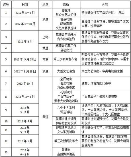 第八届中国花卉博览会全国摄影大展征稿启事