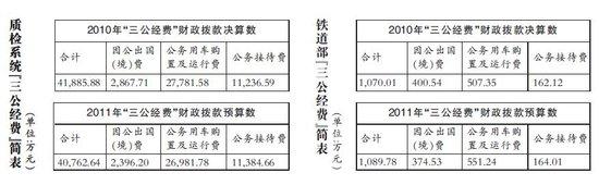 铁道部今年三公经费预算1089万元 公车费551万