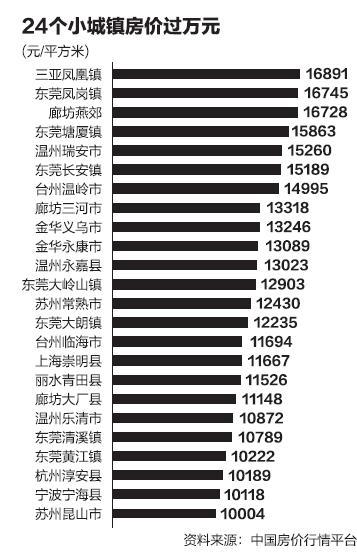 全国24个小城镇房价过万 浙江为何最多