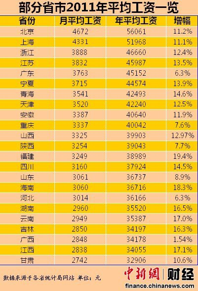 高清图—2011年全国23省份平均工资排行榜 北京4672