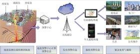 地震预警系统框图