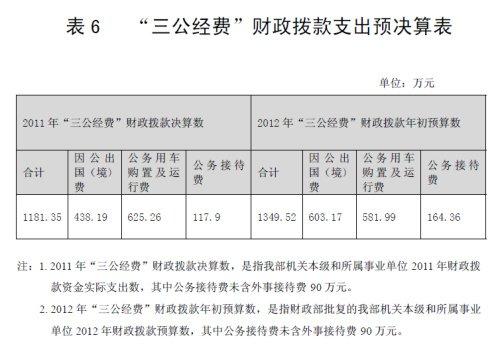 """民政部2011年""""三公经费""""支出1181.35万元"""