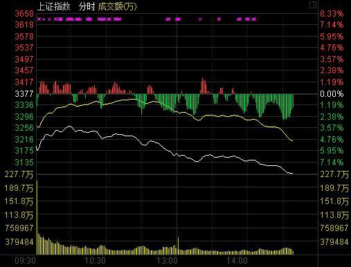 快讯:沪指暴跌逾8% 超过200只个股跌停