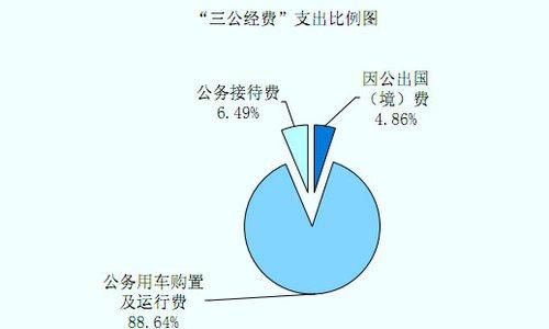 """海关总署2011""""三公经费"""":公车支出超4亿元"""