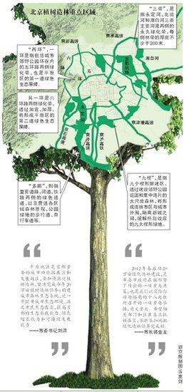 北京:20万亩造林预计3月启动 治理PM2.5