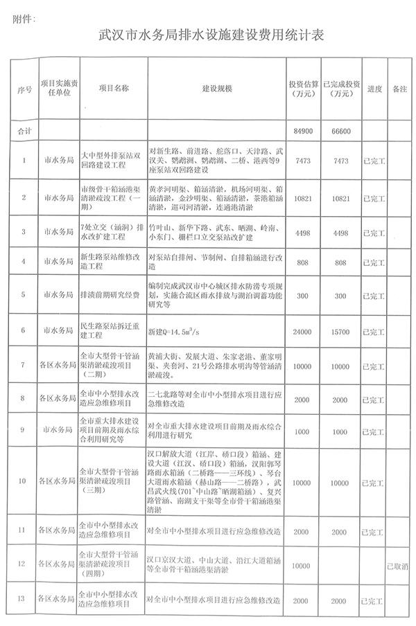 大学生申请公开武汉百亿排水投资 水务局回应
