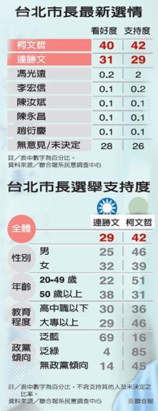 台北市长选举最新民调:柯文哲大幅领先连胜文