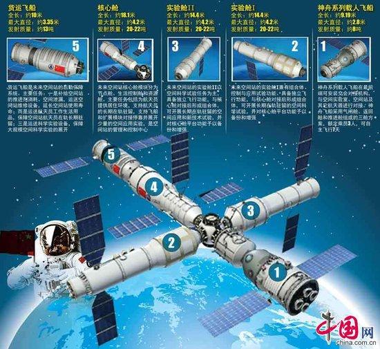 中国正在研制太空货运飞船