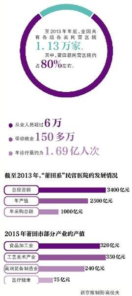"""""""莆田系""""上市公司:医院毛利率达50%"""