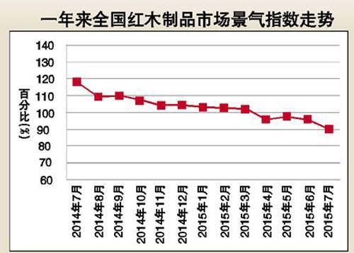 红木市场以价换量成生存法则