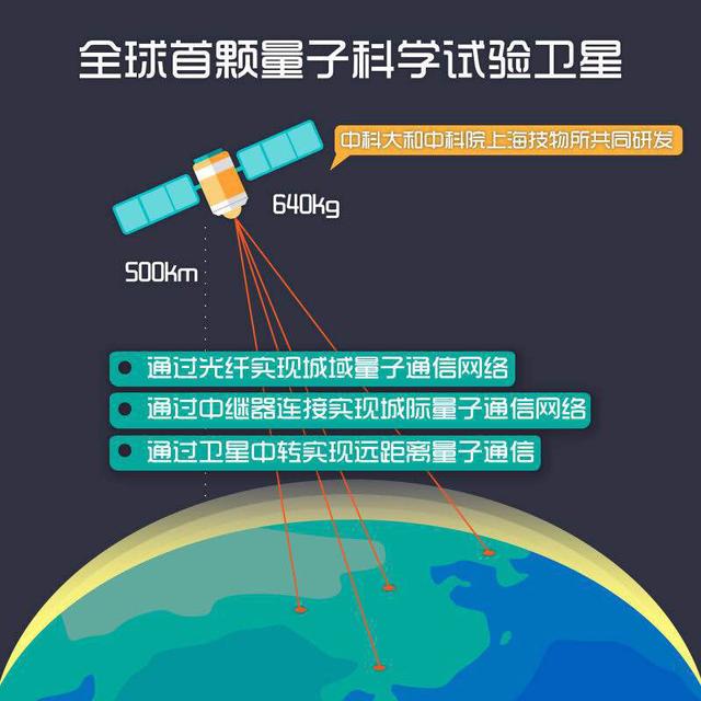 中国量子通信技术有望长时间保持国际领先