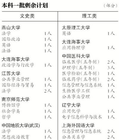 清华北大在京扩招超3成 共录取近600名北京考生