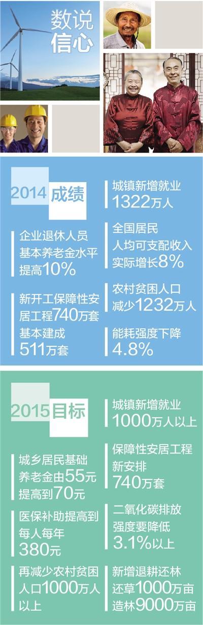"""人民日报:透过两会热词 看到""""中国信心"""""""