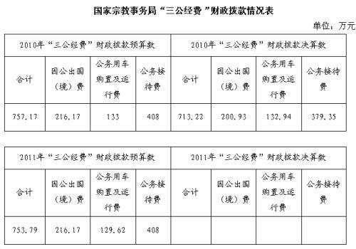 国家宗教事务局2010年三公经费713.22万(图)