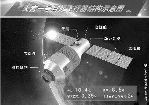 天宫一号神舟八号发射已制订200余种故障预案