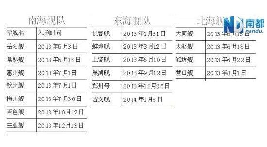 中国海军去年至少17艘军舰入列 南海舰队较多