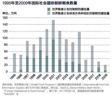 国际社会对朝鲜的粮食援助数量最低的年份有20多万吨,最高年份达150多万吨,平均每年约85万吨,约合每年人均约40公斤,接近3个月的口粮。可以说,国际社会的粮食援助已经成为朝鲜的生命线。