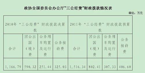 政协全国委员会办公厅公布三公经费