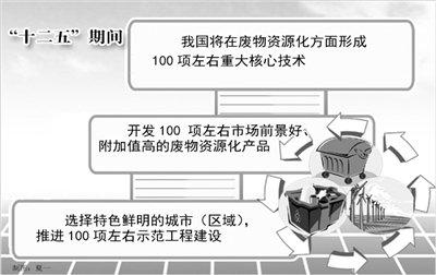 """""""十二五""""废物资源化工程将实现""""三百""""计划"""