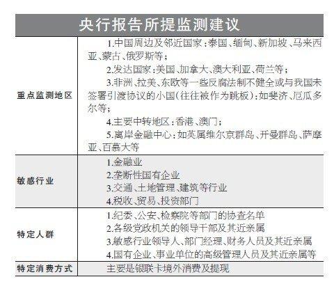 央行报告揭贪官外逃路径:八种手段转移资产