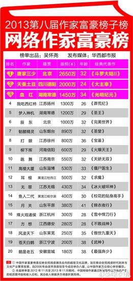 中国网络作家富豪榜发布 唐家三少蝉联榜首
