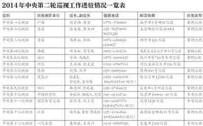 """中央巡视覆盖31省区 7名""""40后""""官员任组长"""