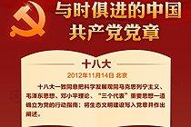 中国共产党党章历次修改