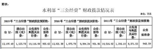 水利部公布三公经费情况 去年公车支出近亿元