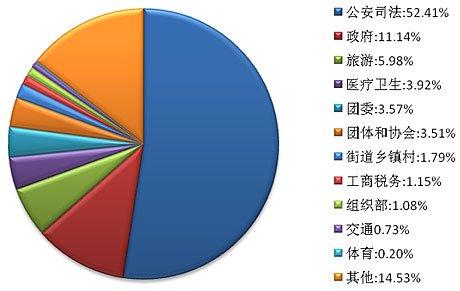 各职能部门微博数量分布图