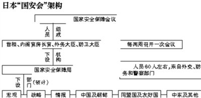 日本国安会下月成立 对华关系将成主要课题