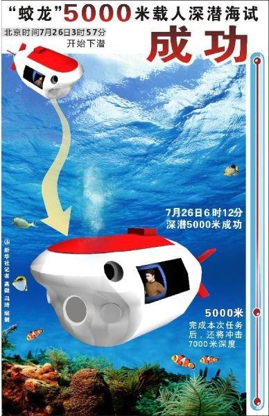 """中国""""蛟龙""""号深潜器成功突破5000米下潜深度"""