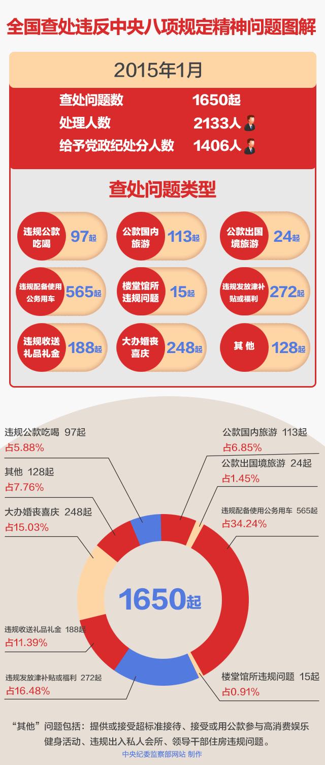 中纪委春节6天受理近两千举报 比去年同期降10%
